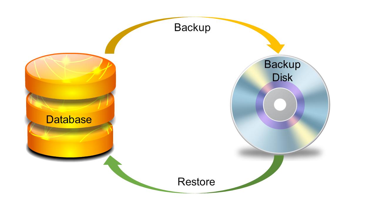 Configuración de Respaldos SQL