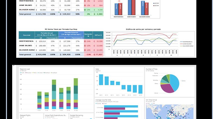 Diseño y Análisis de Reporte de KPI´s