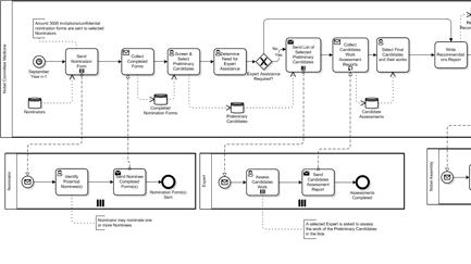 Modelado de Procesos de Negocio