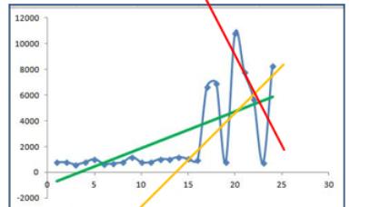 Detección de atípicos - Outliers