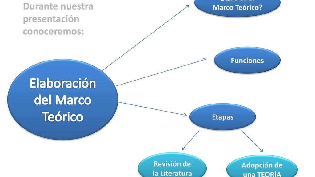 Elaboración de marco teorico